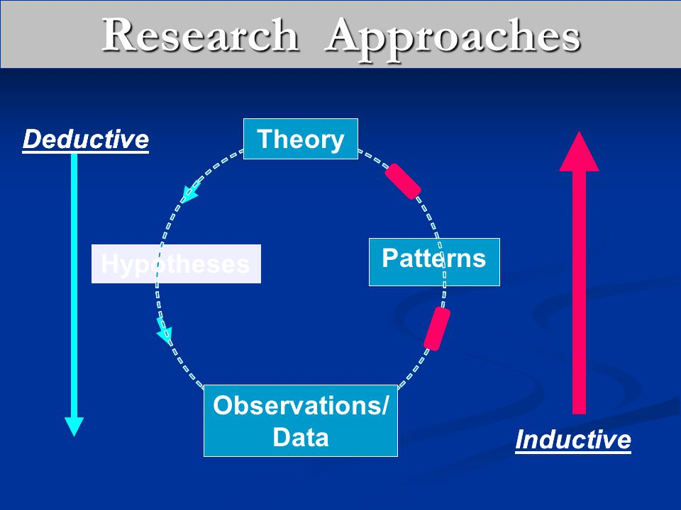 Research Approaches Deductive Deductive Deductive Patterns Hypotheses