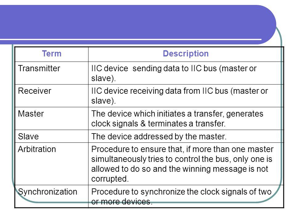Term Description. Transmitter. IIC device sending data to IIC bus (master or slave). Receiver.