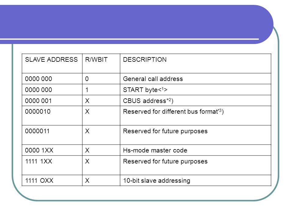 SLAVE ADDRESS R/WBIT. DESCRIPTION. 0000 000. General call address. 1. START byte<1> 0000 001.