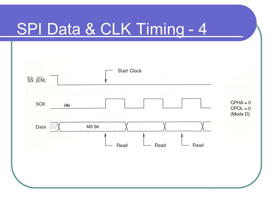 SPI Data & CLK Timing - 4