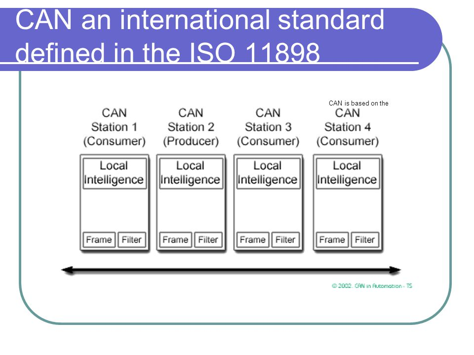 CAN an international standard defined in the ISO 11898