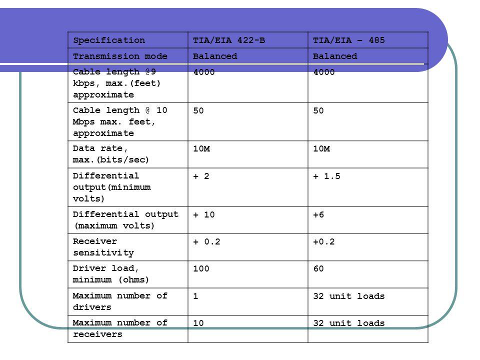 Specification TIA/EIA 422-B. TIA/EIA – 485. Transmission mode. Balanced. Cable length @9 kbps, max.(feet) approximate.