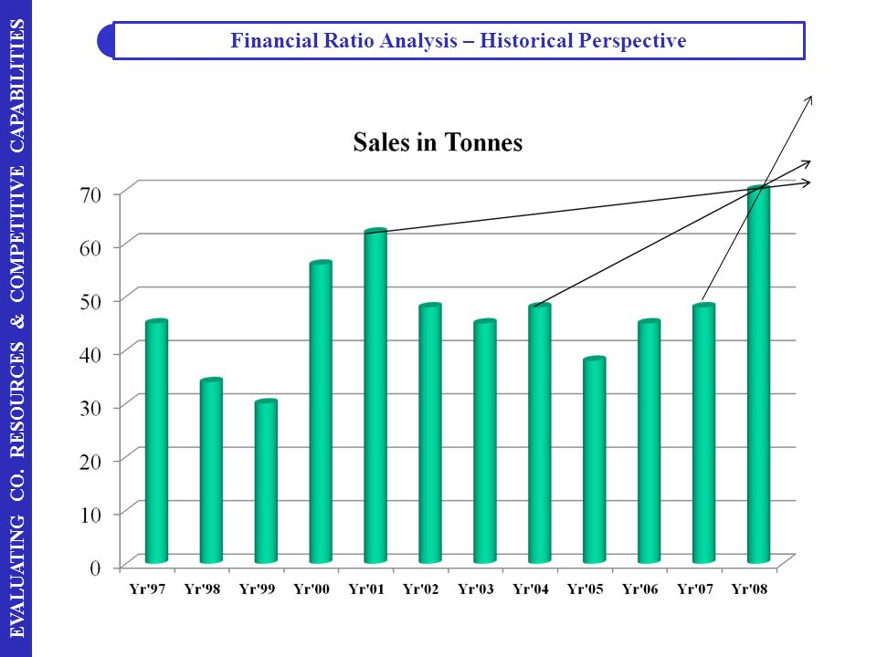 Financial Ratio Analysis – Historical Perspective
