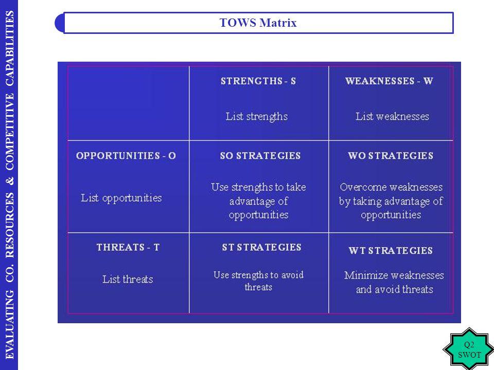 TOWS Matrix Q2 SWOT