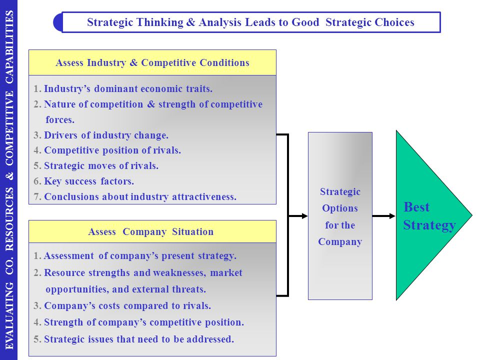 Strategic Thinking & Analysis Leads to Good Strategic Choices