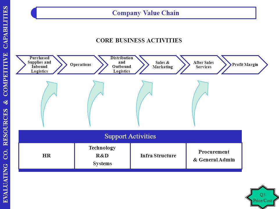 Support Activities CORE BUSINESS ACTIVITIES HR Technology R&D Systems