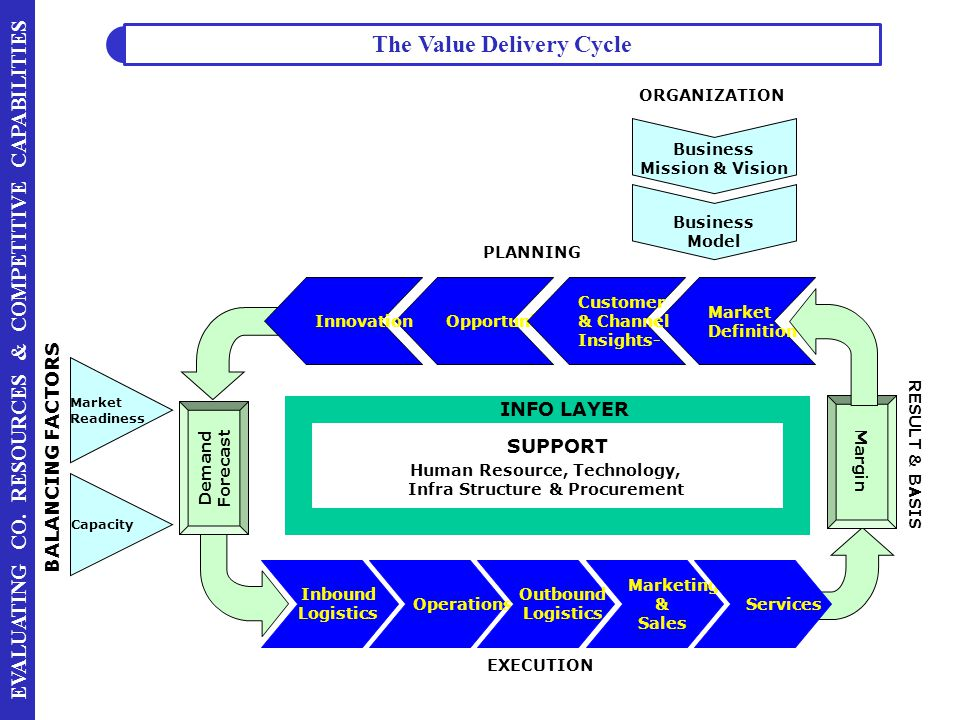 The Value Delivery Cycle