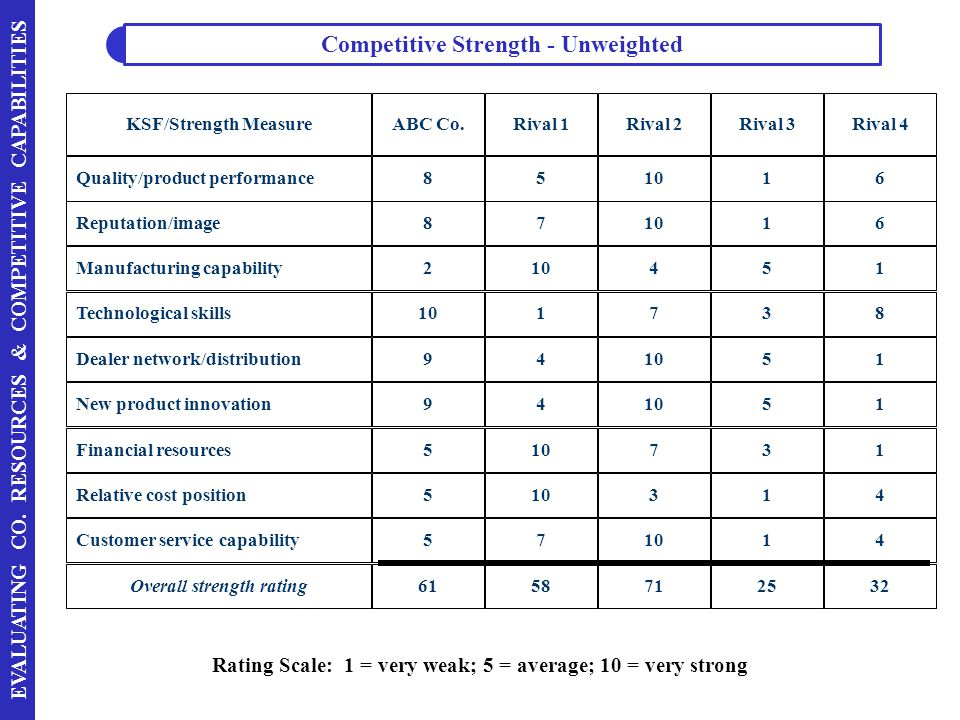 Competitive Strength - Unweighted