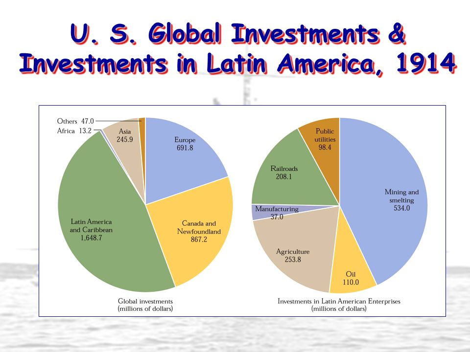 U. S. Global Investments & Investments in Latin America, 1914