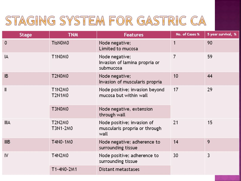 Staging system for gastric ca