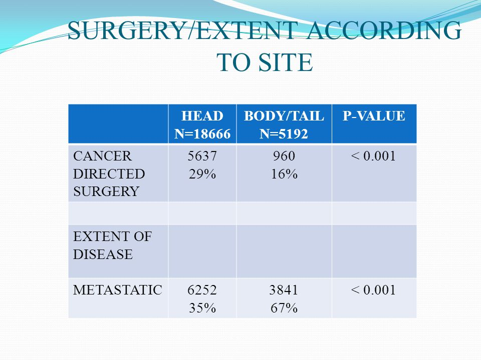 SURGERY/EXTENT ACCORDING TO SITE