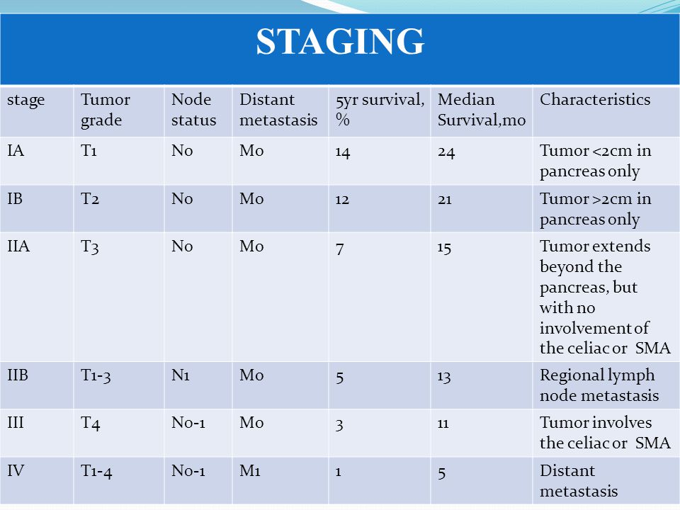 STAGING stage Tumor grade Node status Distant metastasis 5yr survival,