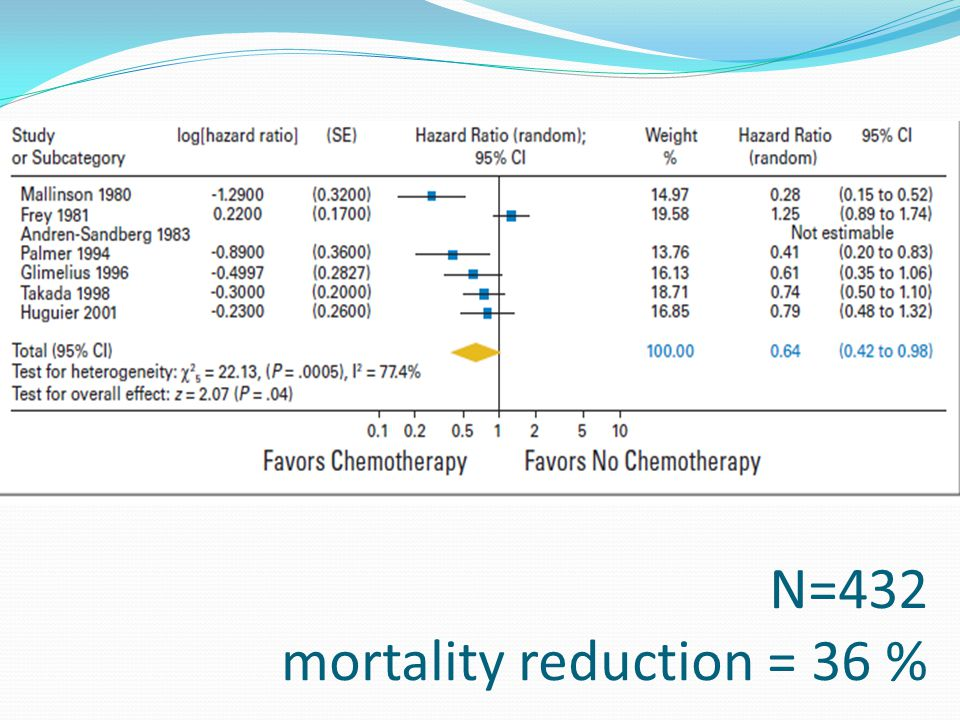 N=432 mortality reduction = 36 %