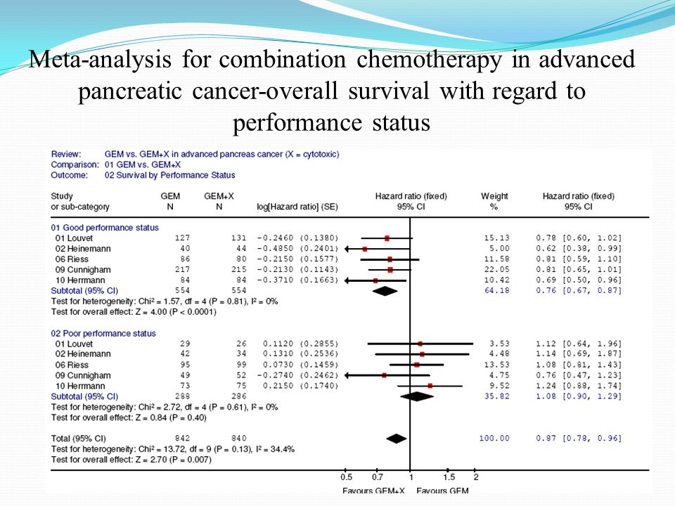 Meta-analysis for combination chemotherapy in advanced pancreatic cancer-overall survival with regard to performance status