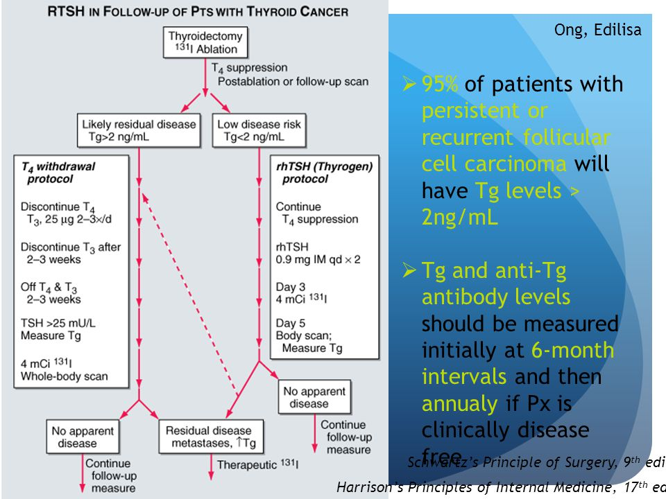 Ong, Edilisa 95% of patients with persistent or recurrent follicular cell carcinoma will have Tg levels > 2ng/mL.