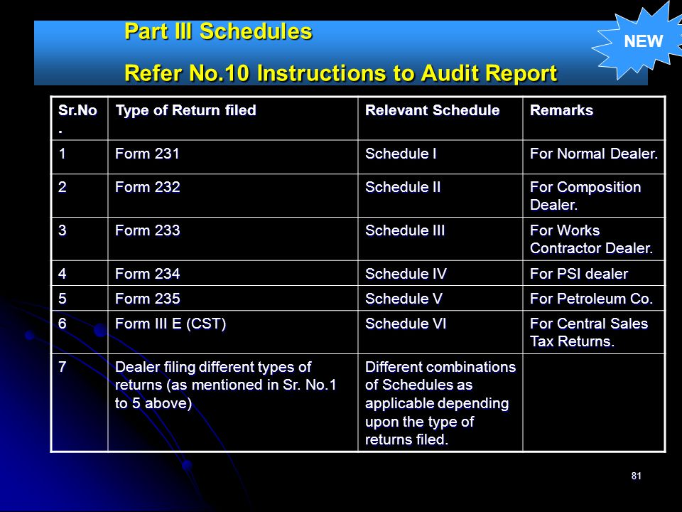 Part III Schedules Refer No.10 Instructions to Audit Report