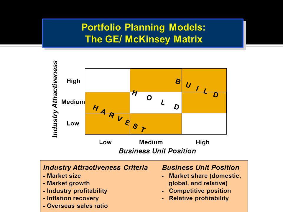 Portfolio Planning Models: The GE/ McKinsey Matrix