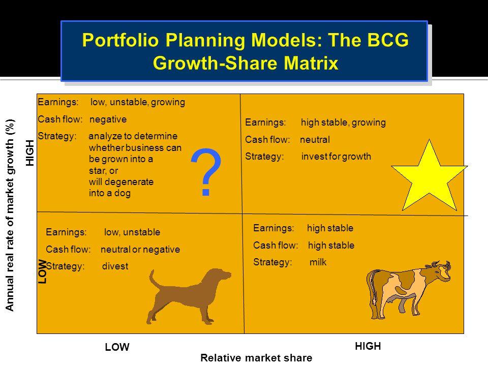 Portfolio Planning Models: The BCG Growth-Share Matrix