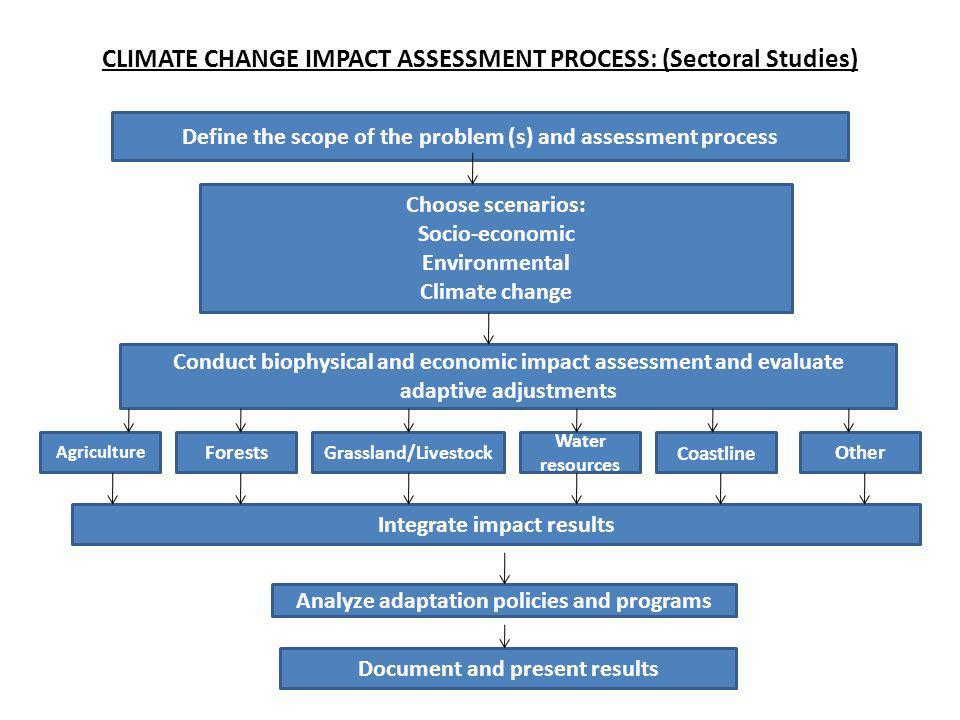 CLIMATE CHANGE IMPACT ASSESSMENT PROCESS: (Sectoral Studies)