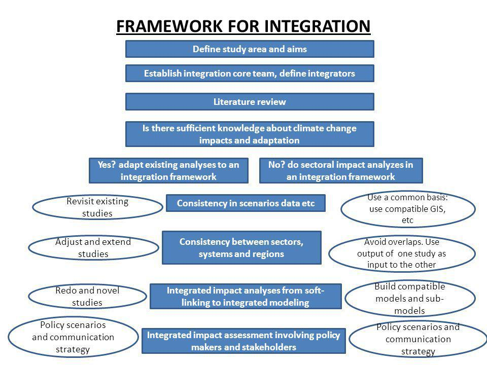 FRAMEWORK FOR INTEGRATION