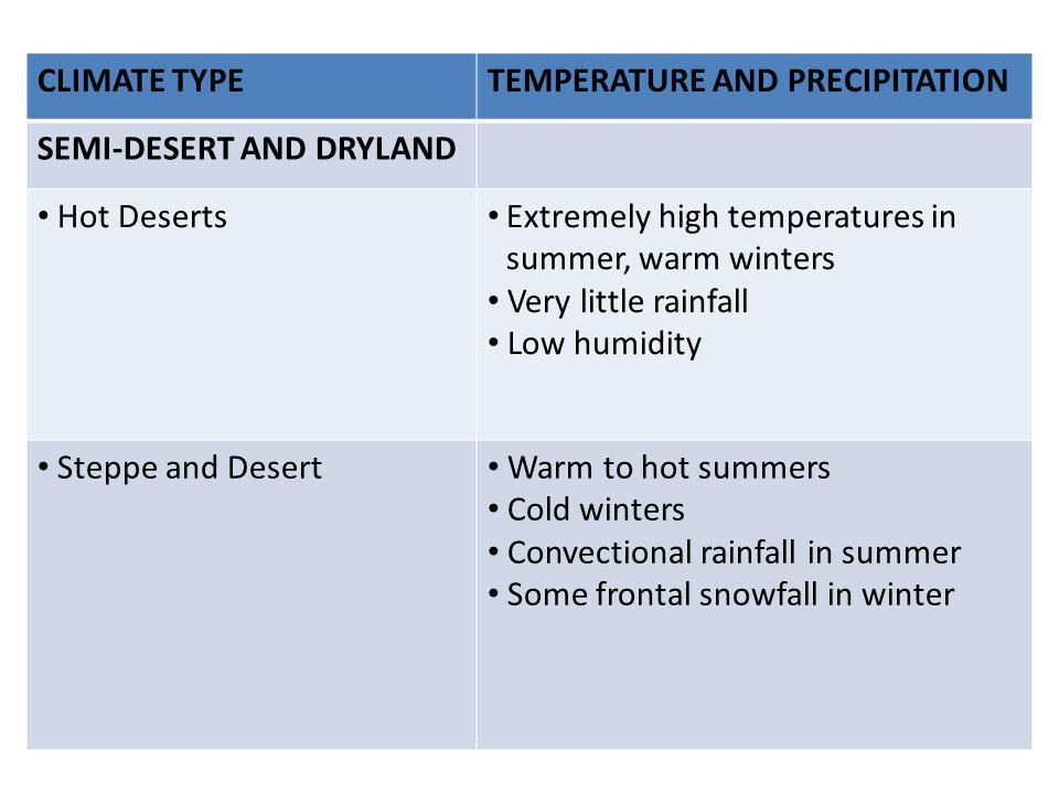 CLIMATE TYPE TEMPERATURE AND PRECIPITATION. SEMI-DESERT AND DRYLAND. Hot Deserts. Extremely high temperatures in summer, warm winters.