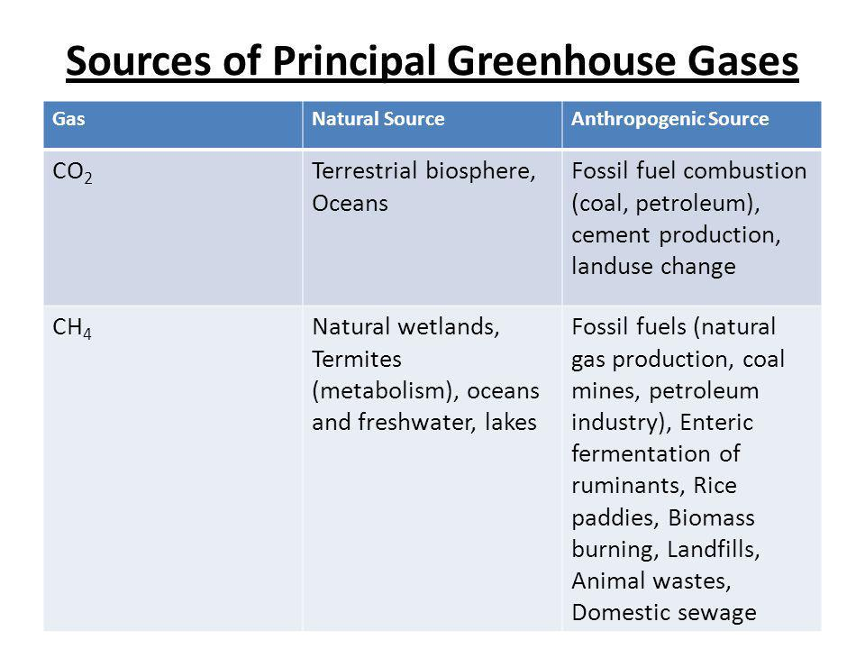 Sources of Principal Greenhouse Gases