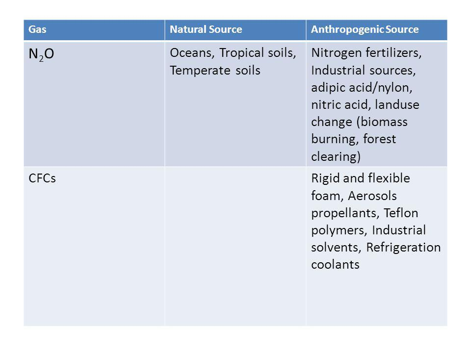 N2O Oceans, Tropical soils, Temperate soils