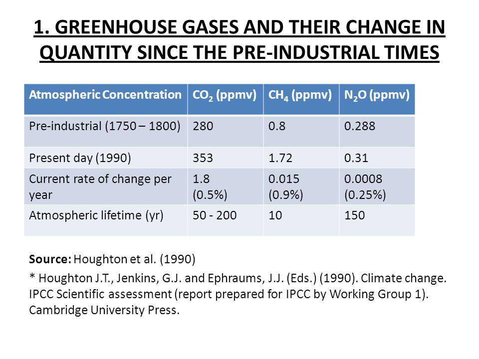 1. GREENHOUSE GASES AND THEIR CHANGE IN QUANTITY SINCE THE PRE-INDUSTRIAL TIMES