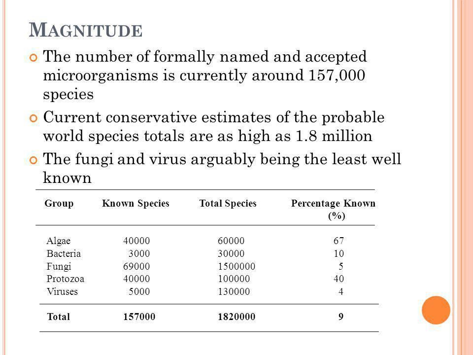 Magnitude The number of formally named and accepted microorganisms is currently around 157,000 species.