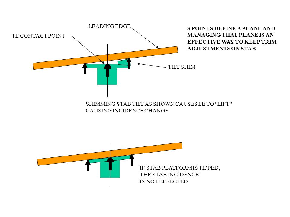 TE CONTACT POINT LEADING EDGE. SHIMMING STAB TILT AS SHOWN CAUSES LE TO LIFT CAUSING INCIDENCE CHANGE.