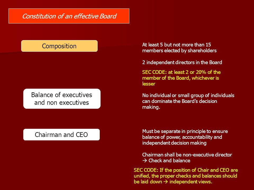 Constitution of an effective Board