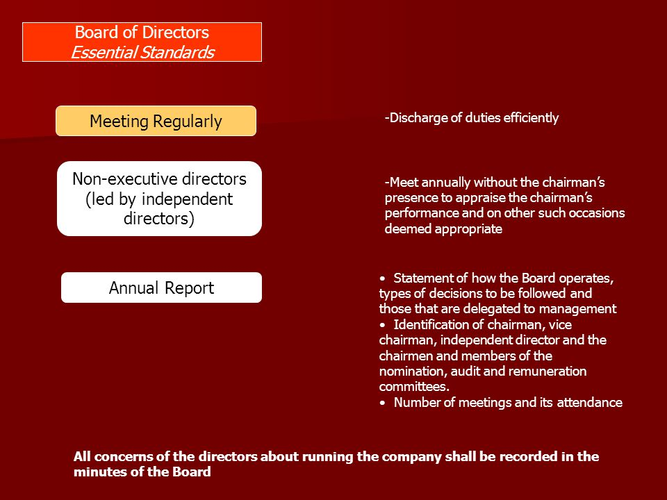 Non-executive directors (led by independent directors)