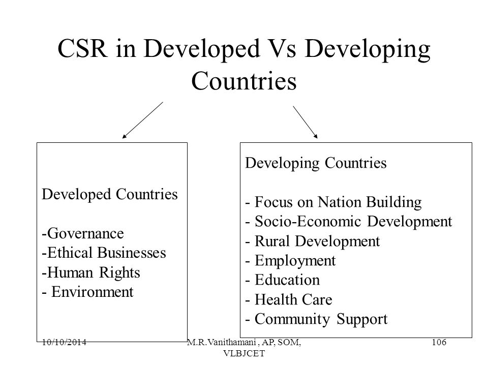 CSR in Developed Vs Developing Countries