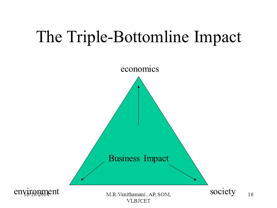The Triple-Bottomline Impact