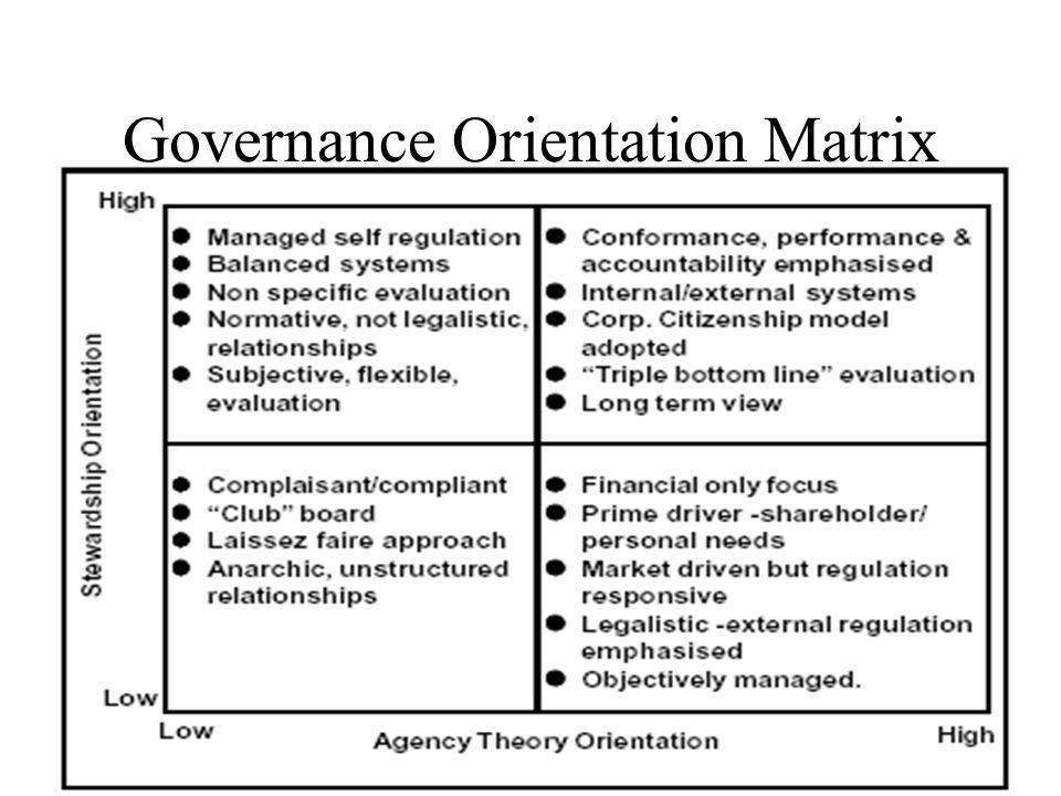 Governance Orientation Matrix
