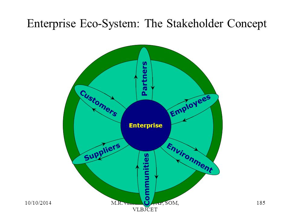 Enterprise Eco-System: The Stakeholder Concept