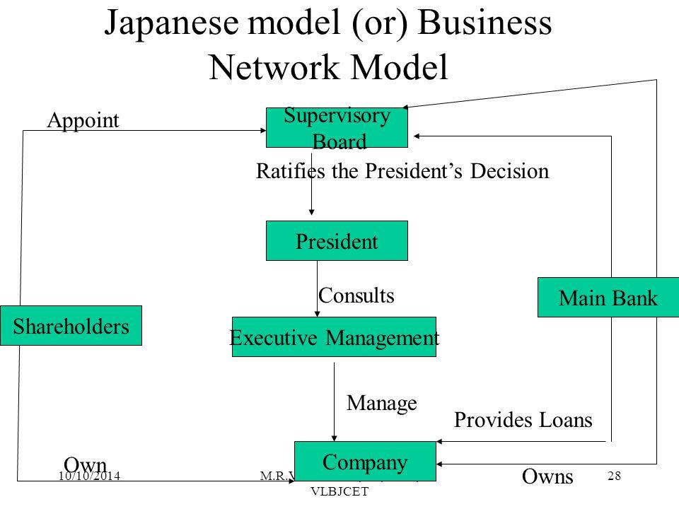 Japanese model (or) Business Network Model