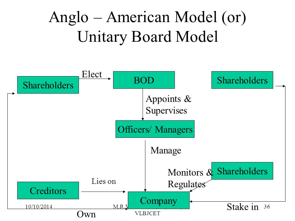Anglo – American Model (or) Unitary Board Model