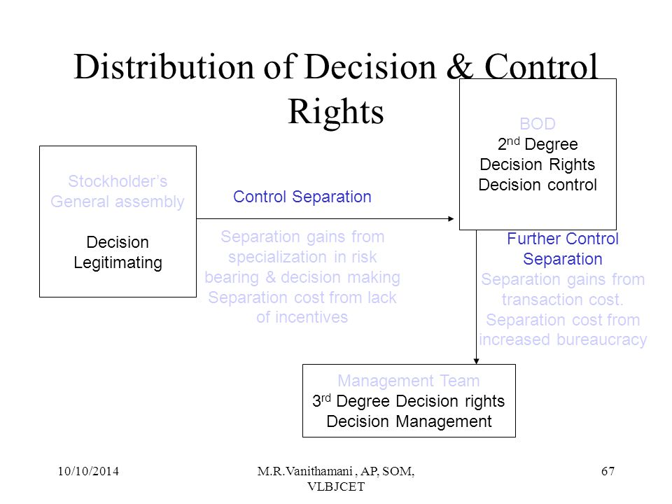 Distribution of Decision & Control Rights
