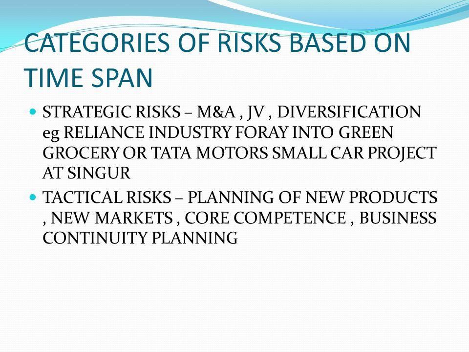 CATEGORIES OF RISKS BASED ON TIME SPAN