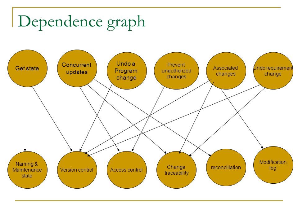 Dependence graph Concurrent Undo a Get state updates Program change