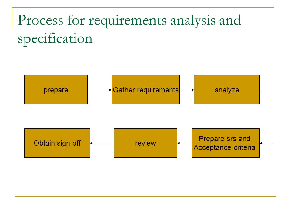 Process for requirements analysis and specification