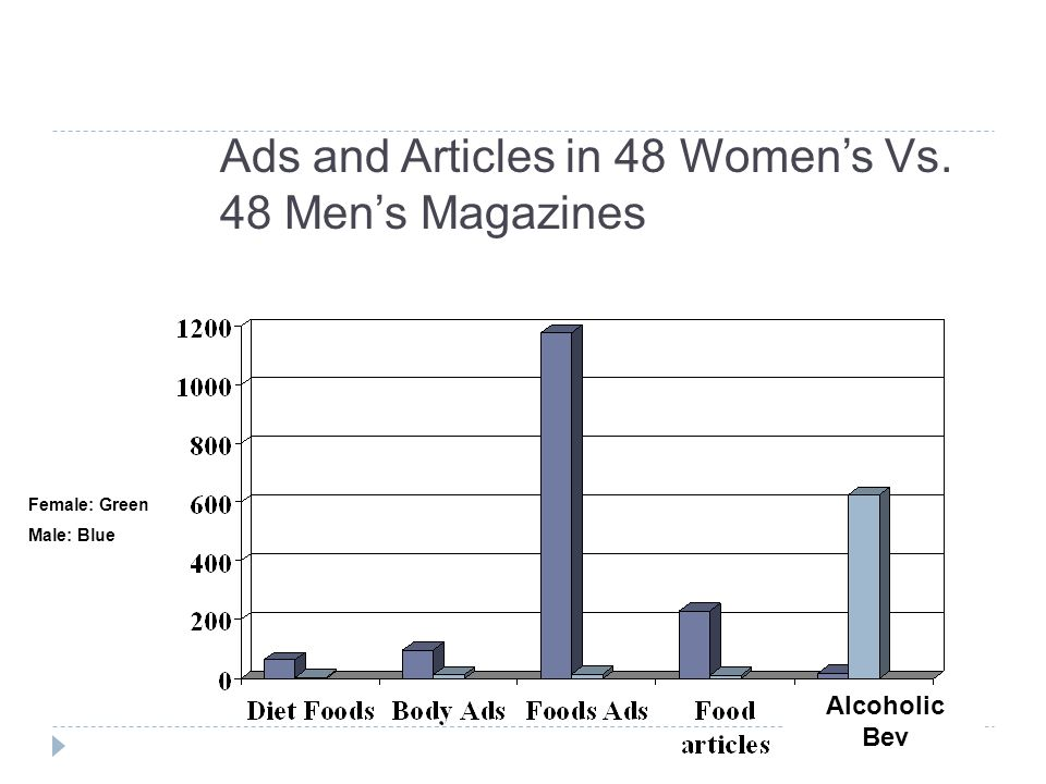 Ads and Articles in 48 Women's Vs. 48 Men's Magazines