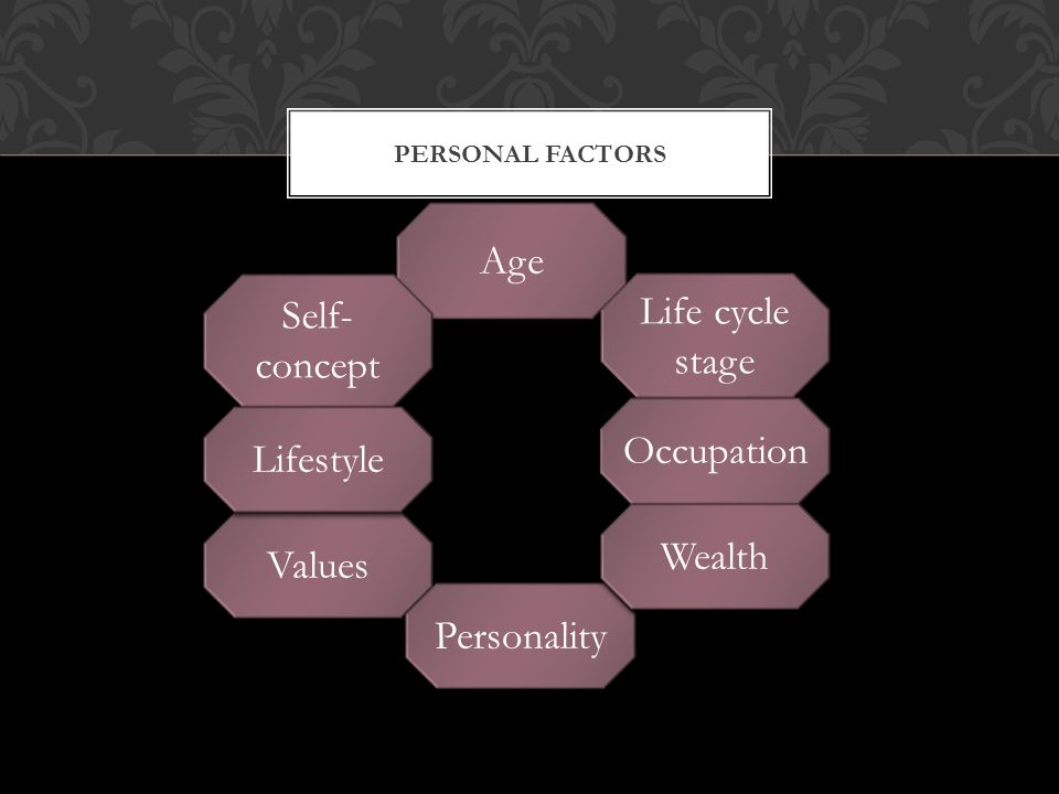 Age Self- Life cycle concept stage Occupation Lifestyle Wealth Values
