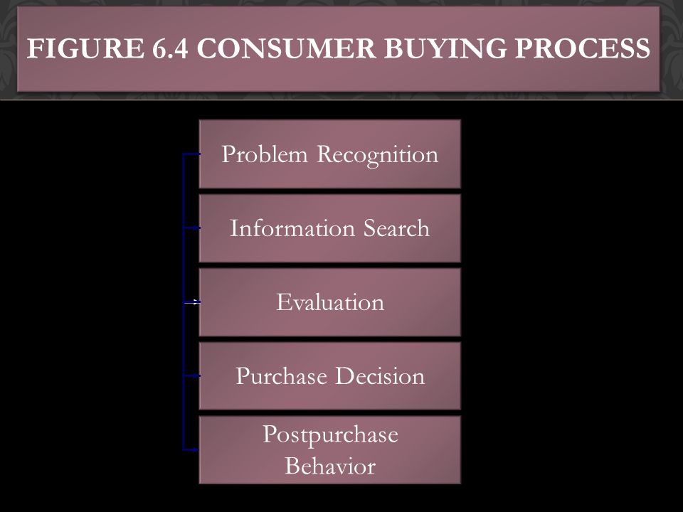 Figure 6.4 Consumer Buying Process