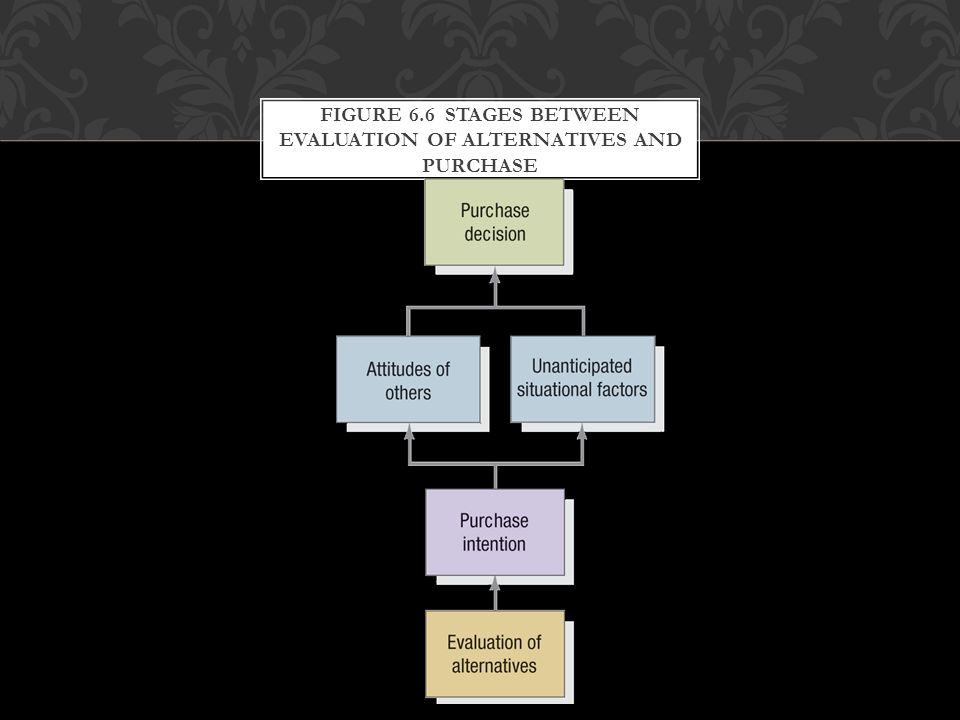 Figure 6.6 Stages between Evaluation of Alternatives and Purchase