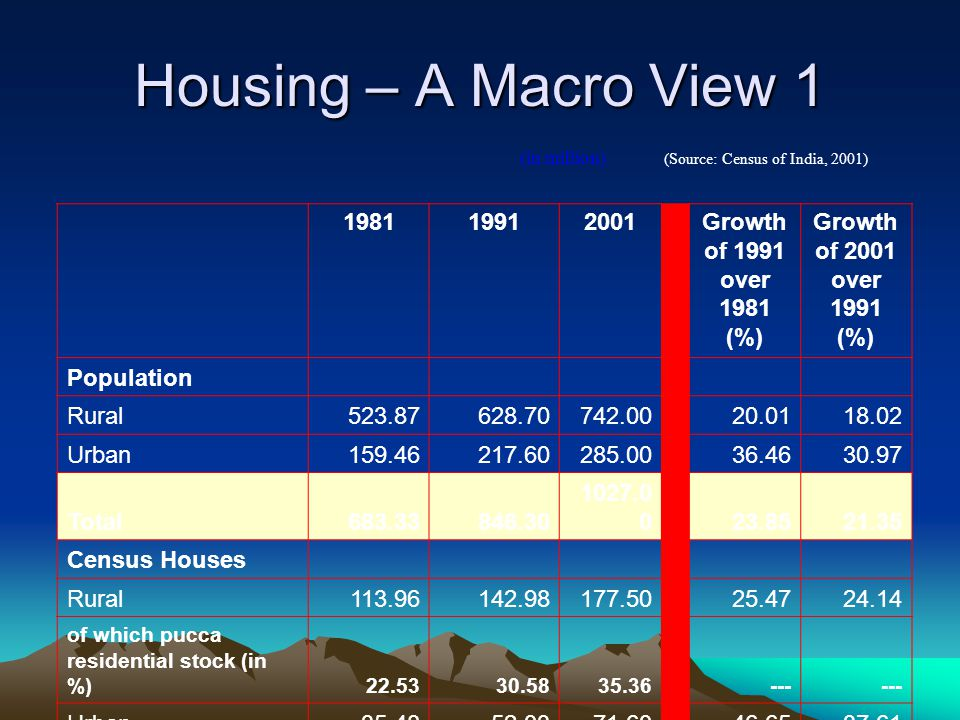 Housing – A Macro View 1 1981 1991 2001 Growth of 1991 over 1981 (%)