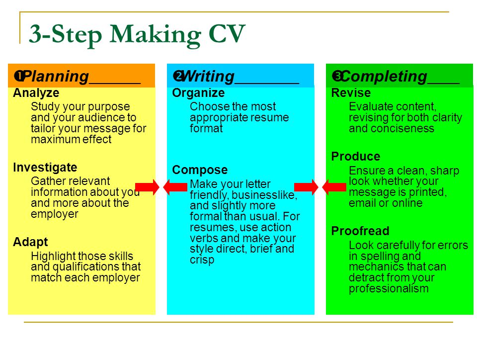 3-Step Making CV Planning________ Writing__________ Completing_____