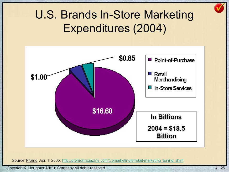U.S. Brands In-Store Marketing Expenditures (2004)