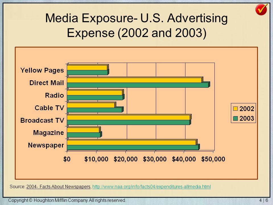 Media Exposure- U.S. Advertising Expense (2002 and 2003)